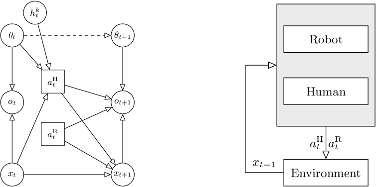 Figure 2 for Guided Exploration of Human Intentions for Human-Robot Interaction