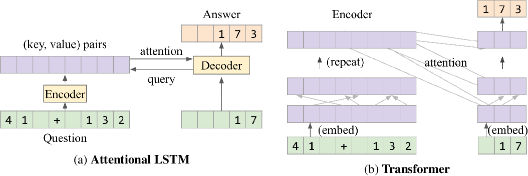 Figure 1 for Analysing Mathematical Reasoning Abilities of Neural Models
