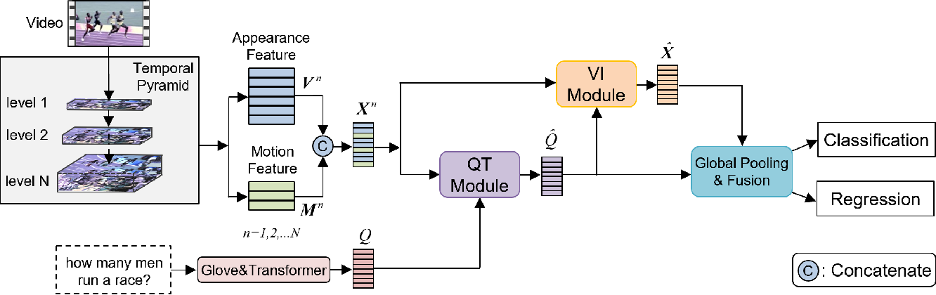 Figure 3 for Temporal Pyramid Transformer with Multimodal Interaction for Video Question Answering
