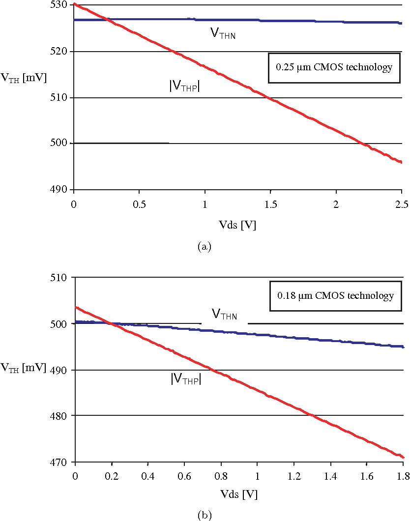 Sizing Cmos Inverters With Miller Effect And Threshold Voltage Gate Circuitry Inverter Circuit Using Igfets Variations Semantic Scholar
