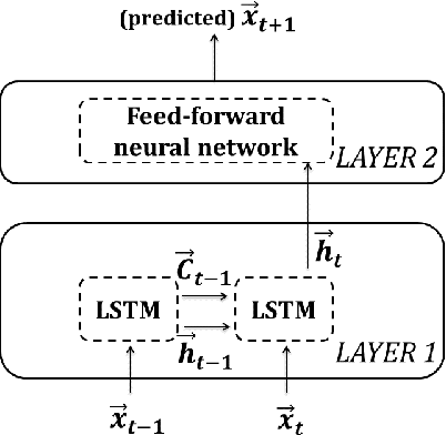 Figure 1 for Memristive LSTM network hardware architecture for time-series predictive modeling problem