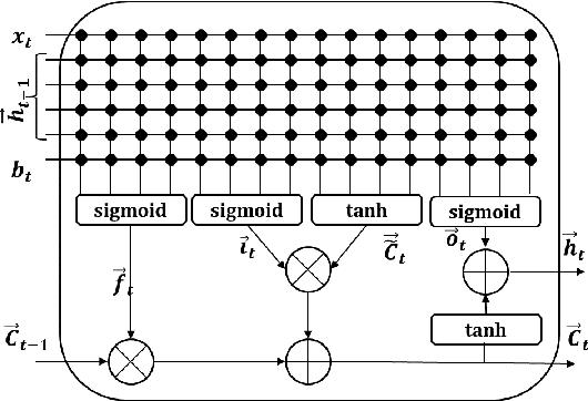 Figure 2 for Memristive LSTM network hardware architecture for time-series predictive modeling problem