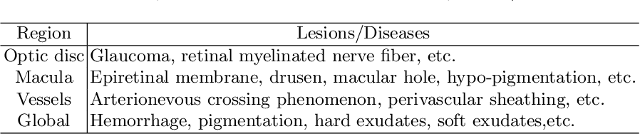 Figure 2 for Relational Subsets Knowledge Distillation for Long-tailed Retinal Diseases Recognition