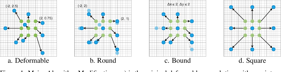 Figure 1 for Algorithm-hardware Co-design for Deformable Convolution