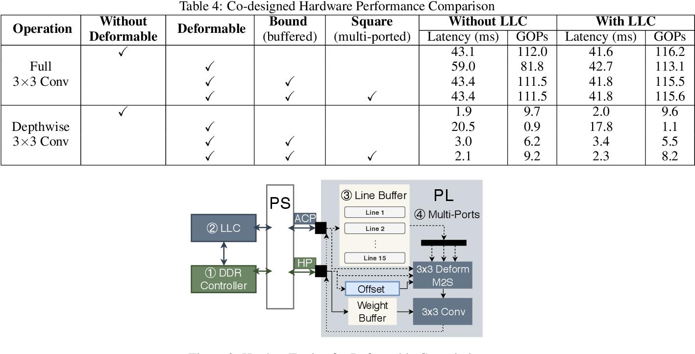 Figure 2 for Algorithm-hardware Co-design for Deformable Convolution