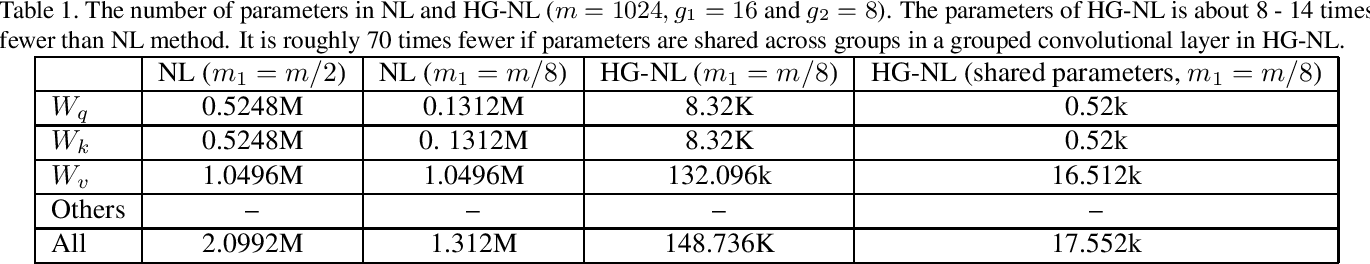 Figure 2 for iqiyi Submission to ActivityNet Challenge 2019 Kinetics-700 challenge: Hierarchical Group-wise Attention