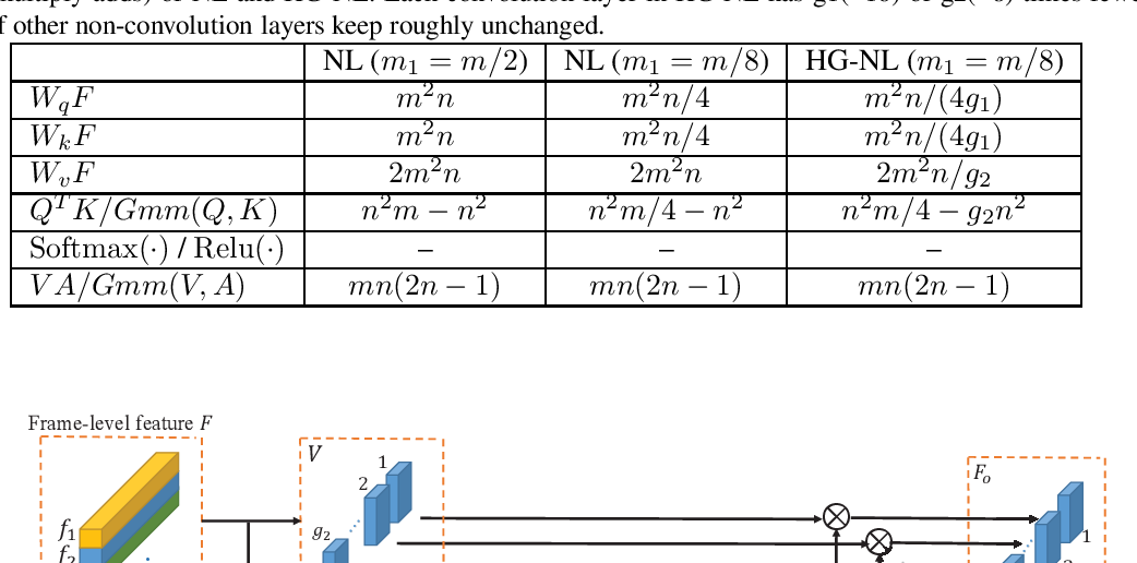 Figure 3 for iqiyi Submission to ActivityNet Challenge 2019 Kinetics-700 challenge: Hierarchical Group-wise Attention