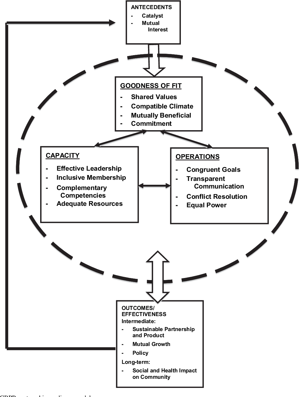Figure 1 from Partnership readiness for community-based