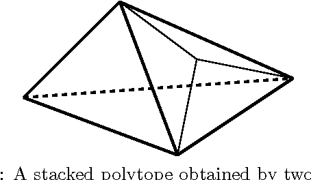Figure 1: A stacked polytope obtained by two stacking operations.