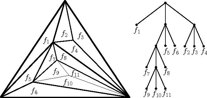 Figure 2: The graph G of a stacked polytope (on the left) and its associated ternary tree T (G) (on the right).