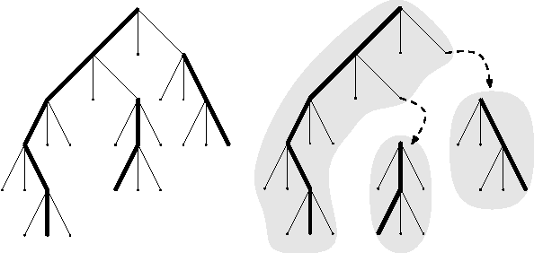 Figure 3: The tree T (G) and its heavy edges (drawn bold) on the left. On the right we depicted the induced heavy caterpillar decomposition