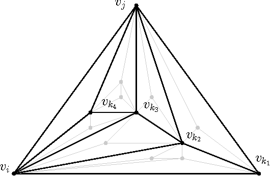 Figure 4: The part of G that contributes to ωfij , drawn as dark edges.