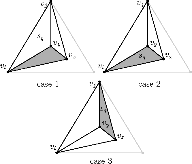 Figure 5: The three cases discussed in the proof of Lemma 4. The shaded area indicates the negative charge contributed to ωfij .