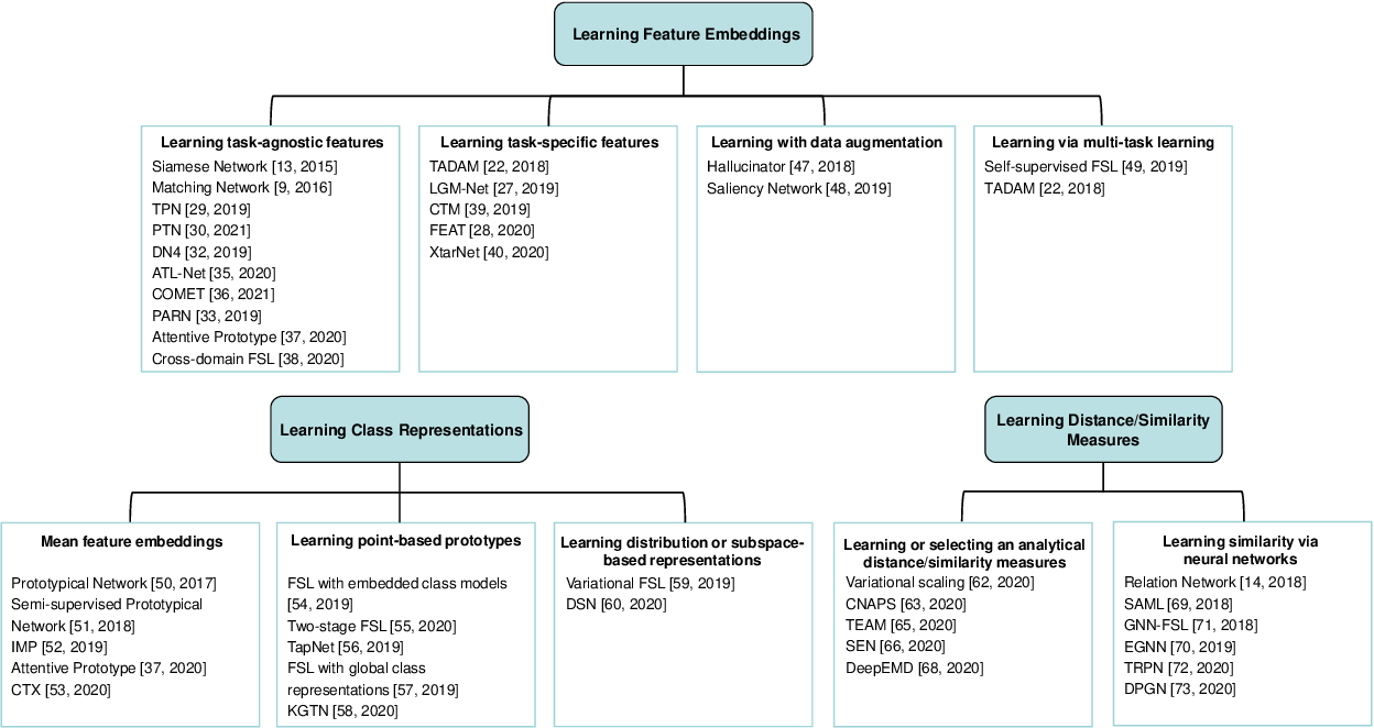 Figure 2 for Deep Metric Learning for Few-Shot Image Classification: A Selective Review