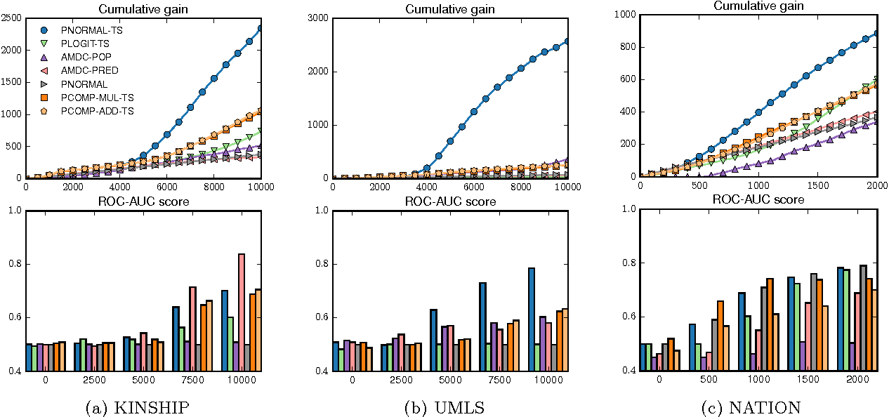 Figure 4 for Probabilistic Knowledge Graph Construction: Compositional and Incremental Approaches