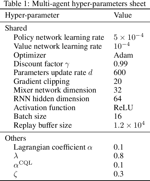 Figure 2 for Believe What You See: Implicit Constraint Approach for Offline Multi-Agent Reinforcement Learning