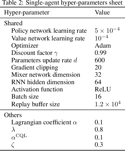 Figure 4 for Believe What You See: Implicit Constraint Approach for Offline Multi-Agent Reinforcement Learning