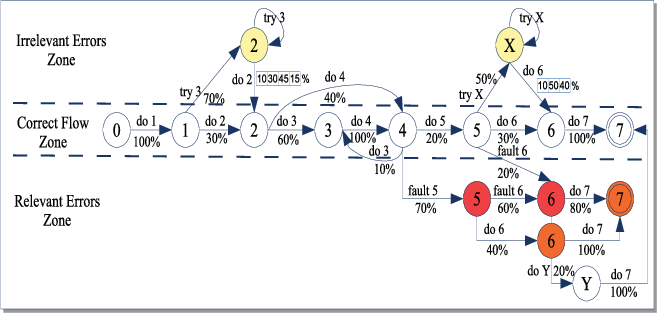 A Model for Student Action Prediction in 3D Virtual Environments for