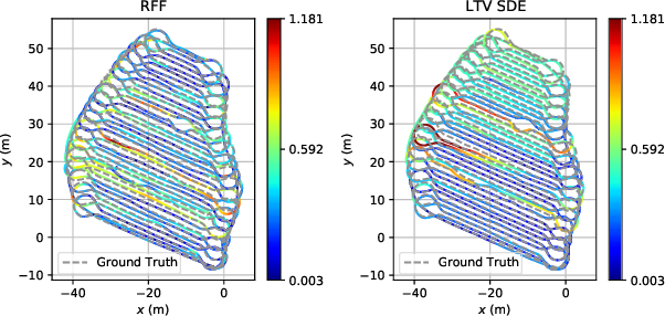 Figure 2 for Random Fourier Features based SLAM