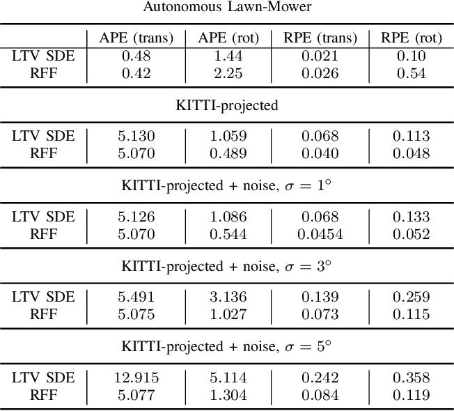 Figure 4 for Random Fourier Features based SLAM