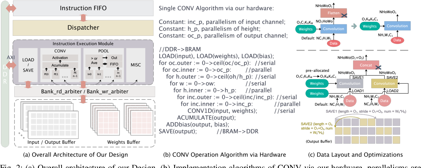Figure 2 for DNNVM : End-to-End Compiler Leveraging Heterogeneous Optimizations on FPGA-based CNN Accelerators