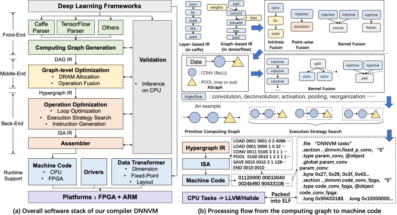 Figure 3 for DNNVM : End-to-End Compiler Leveraging Heterogeneous Optimizations on FPGA-based CNN Accelerators