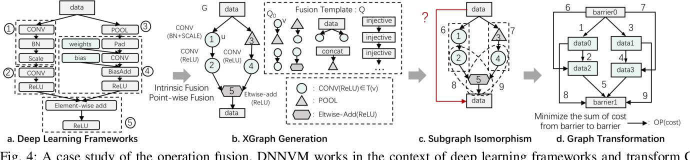 Figure 4 for DNNVM : End-to-End Compiler Leveraging Heterogeneous Optimizations on FPGA-based CNN Accelerators