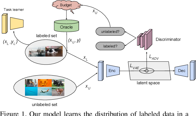 Figure 1 for Variational Adversarial Active Learning