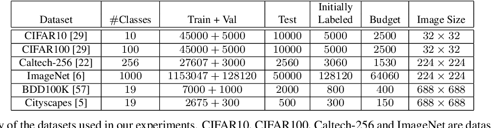 Figure 4 for Variational Adversarial Active Learning