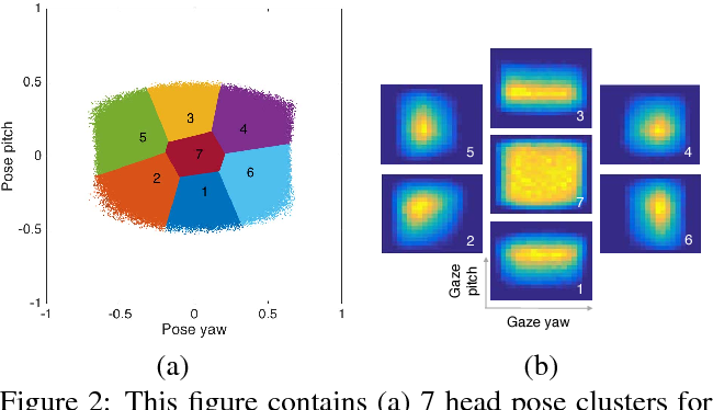 Figure 3 for Light-weight Head Pose Invariant Gaze Tracking