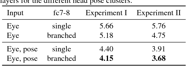 Figure 4 for Light-weight Head Pose Invariant Gaze Tracking