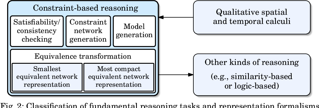 Figure 3 for A Survey of Qualitative Spatial and Temporal Calculi -- Algebraic and Computational Properties