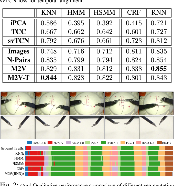 Figure 2 for Motion2Vec: Semi-Supervised Representation Learning from Surgical Videos