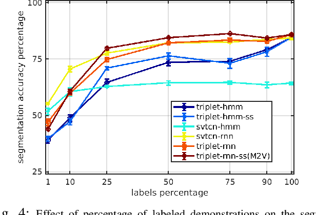 Figure 4 for Motion2Vec: Semi-Supervised Representation Learning from Surgical Videos