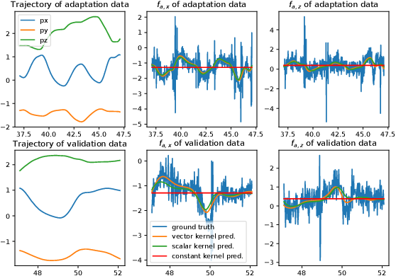 Figure 3 for Meta-Learning-Based Robust Adaptive Flight Control Under Uncertain Wind Conditions