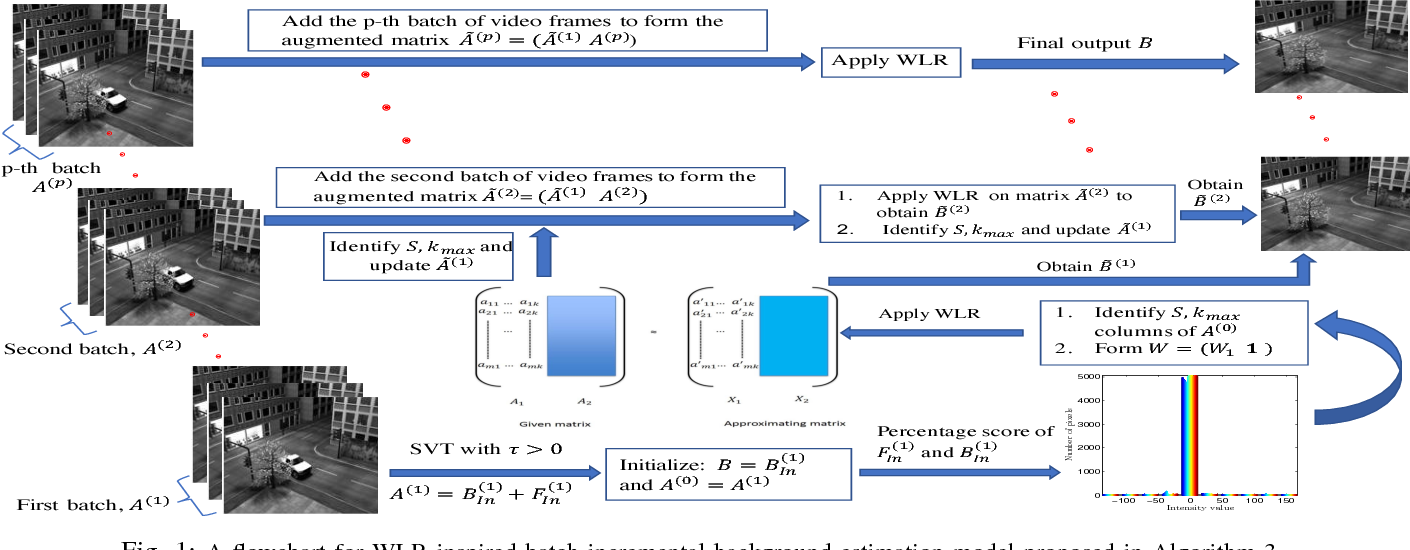 Figure 1 for Weighted Low-Rank Approximation of Matrices and Background Modeling