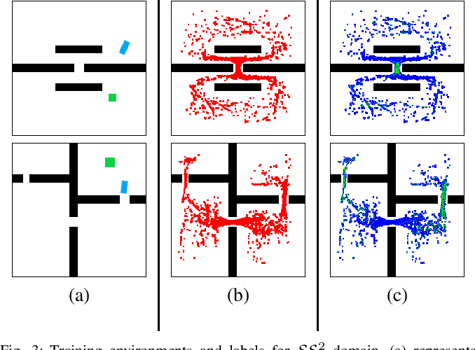 Figure 3 for Learning Sampling Distributions for Efficient High-Dimensional Motion Planning