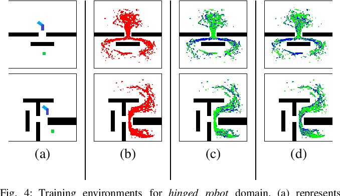 Figure 4 for Learning Sampling Distributions for Efficient High-Dimensional Motion Planning