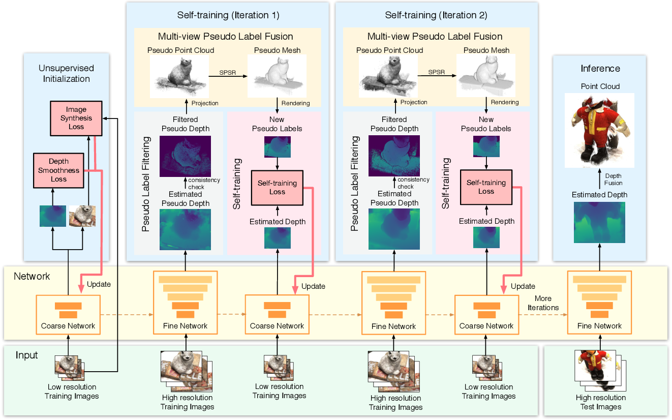 Figure 2 for Self-supervised Learning of Depth Inference for Multi-view Stereo
