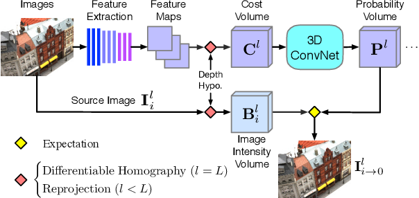 Figure 3 for Self-supervised Learning of Depth Inference for Multi-view Stereo