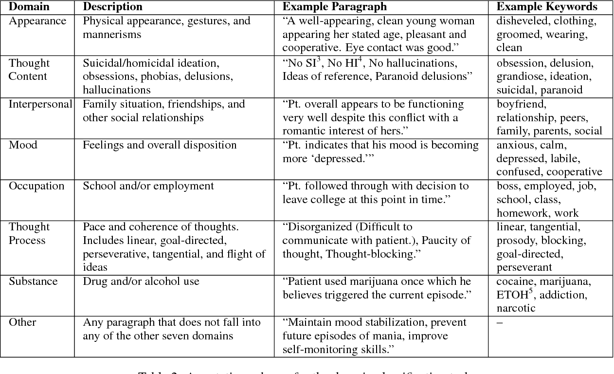 Figure 3 for Analysis of Risk Factor Domains in Psychosis Patient Health Records