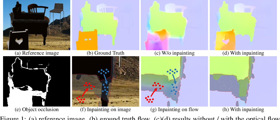 Figure 1 for OccInpFlow: Occlusion-Inpainting Optical Flow Estimation by Unsupervised Learning