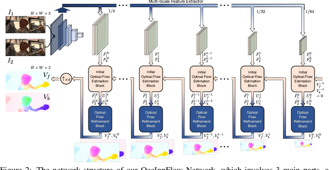 Figure 3 for OccInpFlow: Occlusion-Inpainting Optical Flow Estimation by Unsupervised Learning