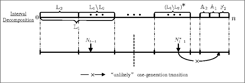 Figure 4 for The Impact of Mutation Rate on the Computation Time of Evolutionary Dynamic Optimization