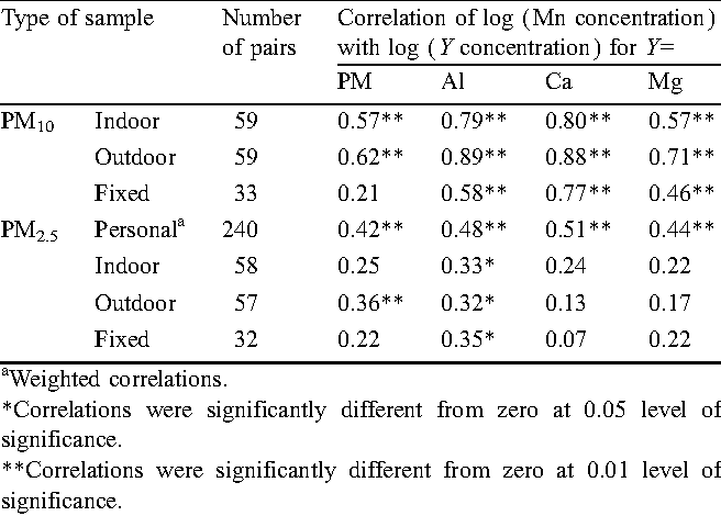 Table 14. Correlations of Mn and other elements, by type of sample.