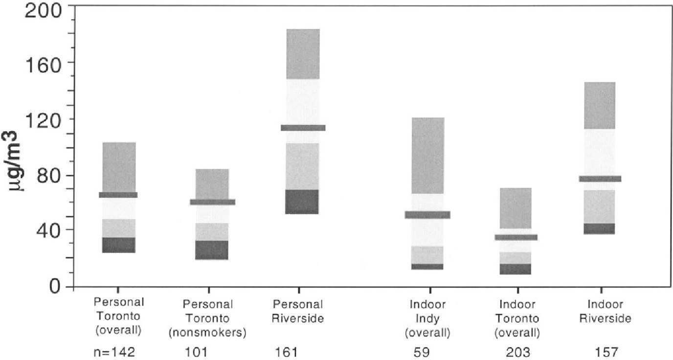 Figure 4. Comparison of percentile distributions for personal and indoor PM10.