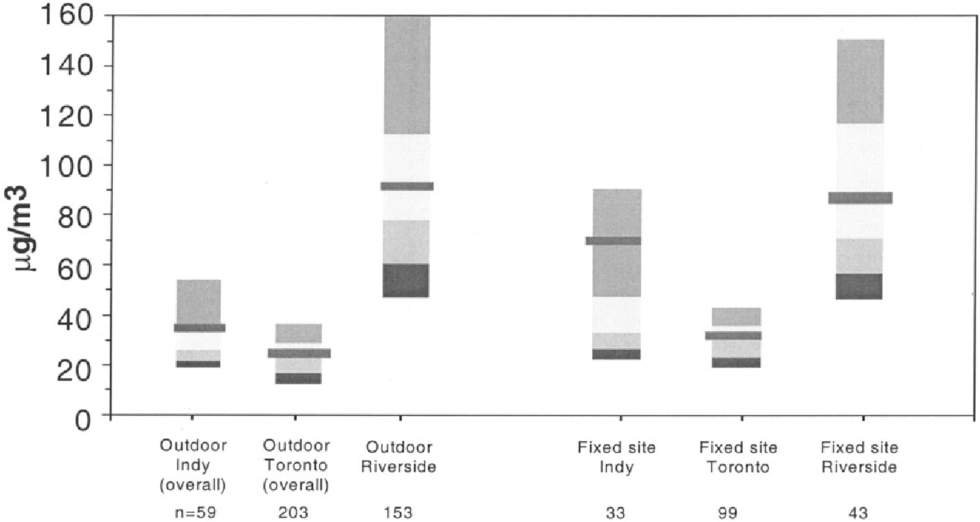 Figure 5. Comparison of percentile distributions for outdoor and fixed site PM10.