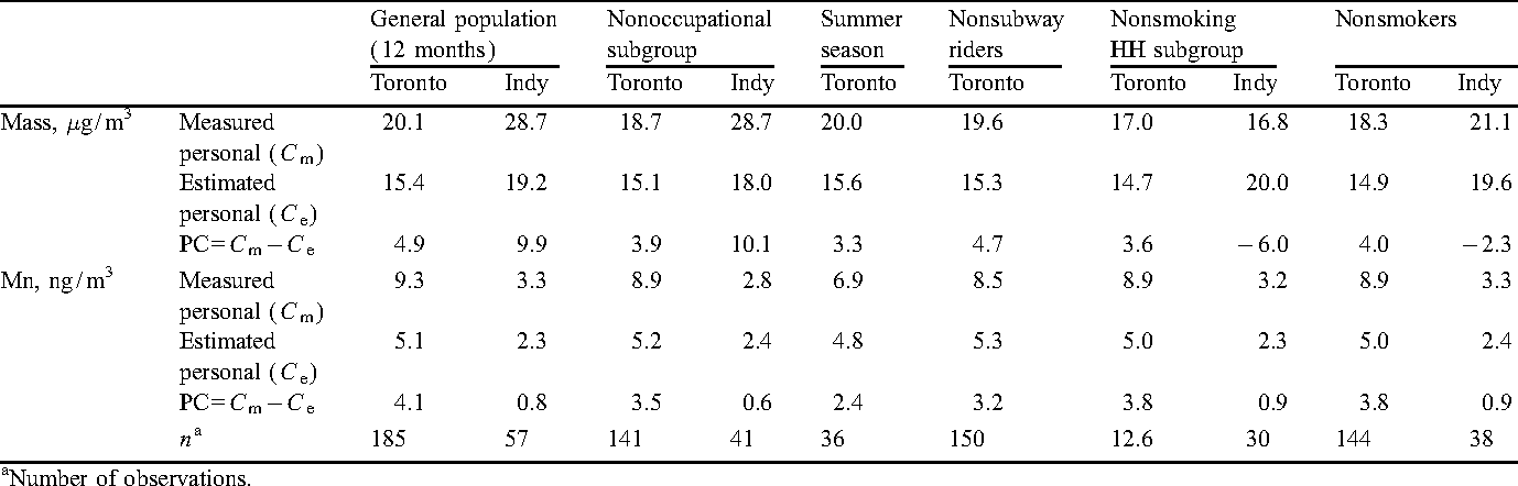 Table 15. Measured, estimated, and personal cloud data (medians ) for PM2.5 mass and Mn in Toronto and Indianapolis.