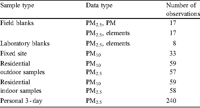 Table 2. Number of observations for each sample type.
