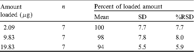 Table 3. Accuracy of analysis for Mn by primary laboratory.